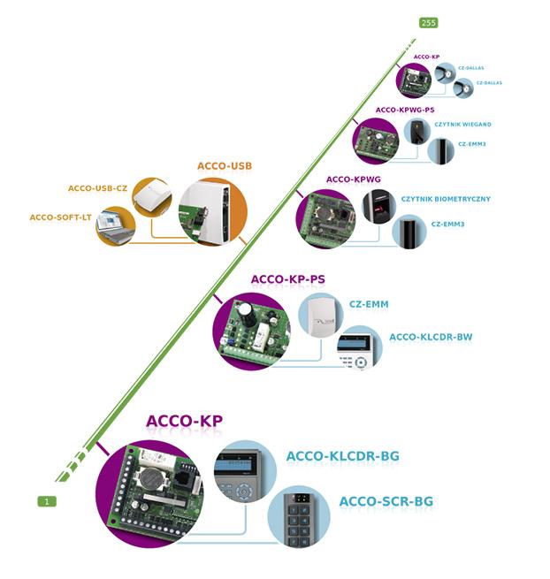 acco-schemat